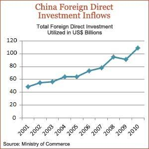 chinas foreign direct investment in mauritius Mauritius - an analysis on foreign direct investment (fdi) in 2016 written on 02 june 2017 fdi inflows - fdi inflows into mauritius for 2016 represent a sharp increase of 41% compared to.