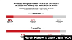 Proposed Immigration Plan Focuses on Skilled, Educated over Family Ties, Humanitarian Needs