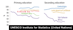 Percentage of trained teachers by region, 2000–2017 Image: UIS database