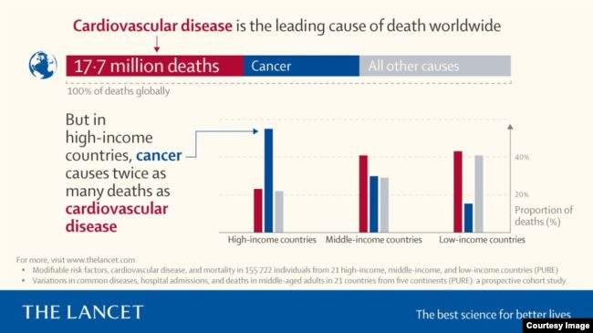 Lancet graphic: Cancer deaths around the world in high-, middle- and low-income countries